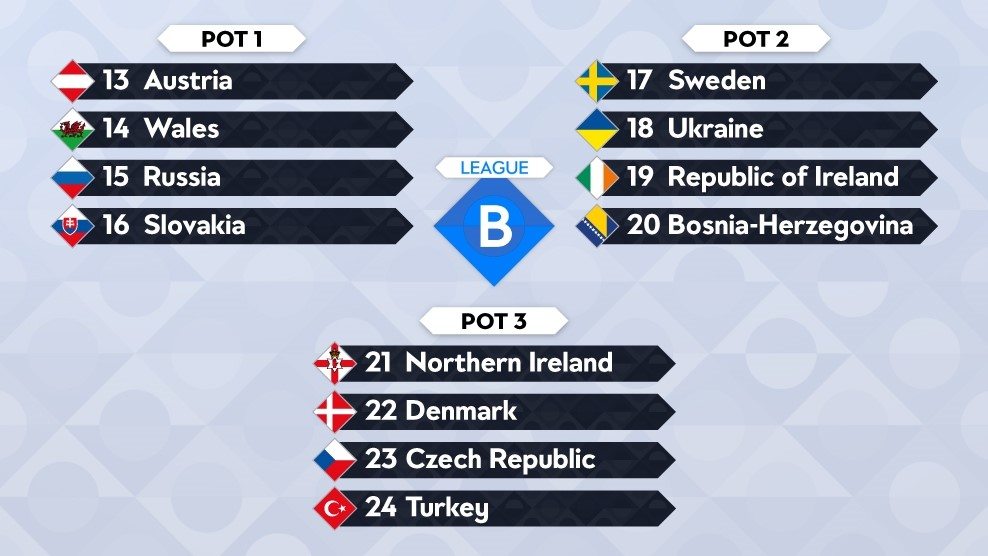 Nations League Draw Seedings Confirmed